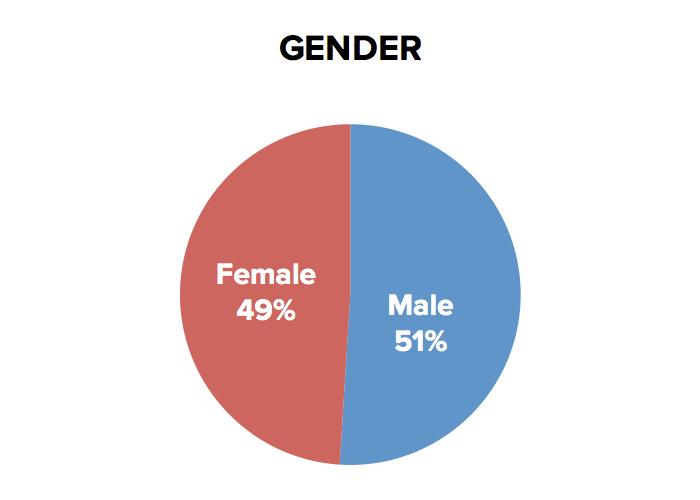 wnnd-gender
