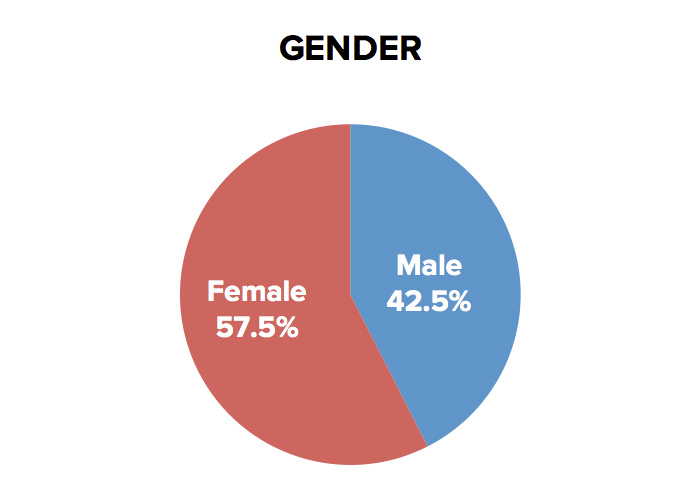 wsny-gender