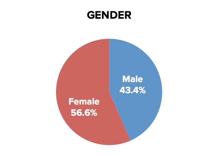 wvmx-gender